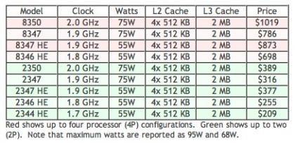 Precios de los AMD Opteron