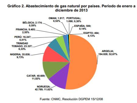 Suministro Gas Espana