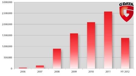 Se ralentiza el crecimiento del malware según el último informe de GData