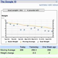 Google 15 se ofrece a controlar tu peso