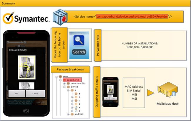 Symantec Android.Counterclanck