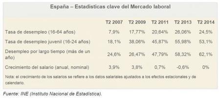 Los desafíos españoles de conseguir crecimiento con creación de empleo, según la OIT