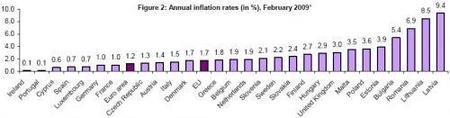 La inflación en Europa sigue bajando, por ahora