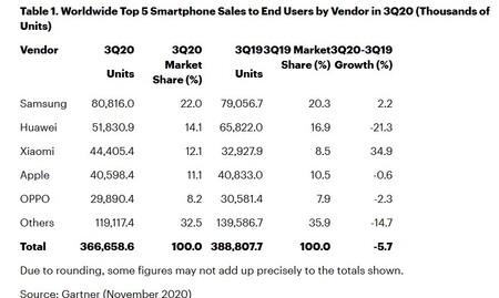 Gartner smartphones