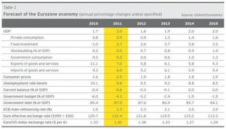 Análisis económico y proyecciones para la economía europea