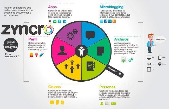 Zyncro, intranet colaborativa 2.0 para mejorar la productividad de la empresa