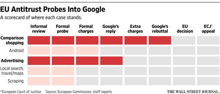Google Competencia Wsj