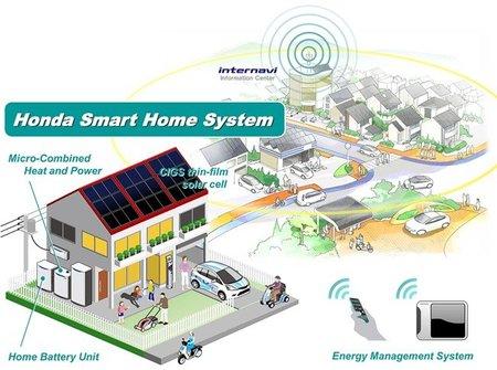 Honda Ecowill: cogeneración a gas para casa