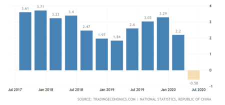 Taiwan Gdp Growth Annual 2x