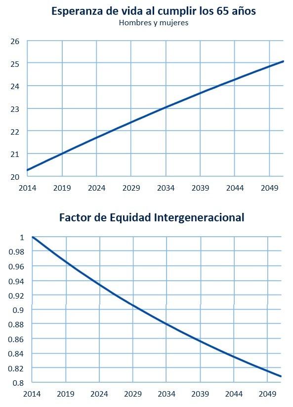 Devaluar las pensiones o hacerlas sostenibles - Actualizacion pension alimentos ipc ...