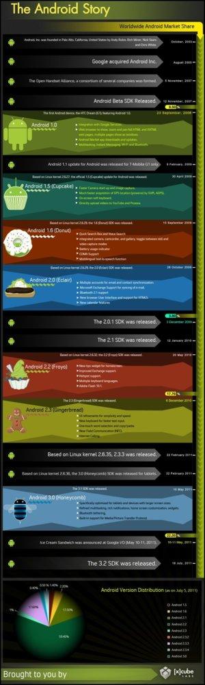 Historia de Android en una imagen