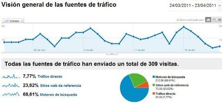 Gráfico de tráfico