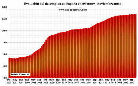Desempleo-España-2013