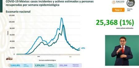 Mexico Tendra Un Incremento De Hasta Un 15 En Casos De Covid Este Fin De Semana Segun Cifras Oficiales De Secretaria De Salud