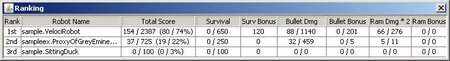 Ranking - Robocode