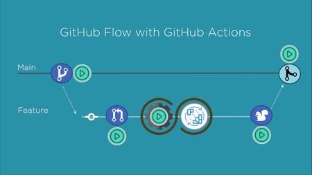 GitHub Actions lleva meses siendo usada por hackers para minar criptomonedas en sus servidores