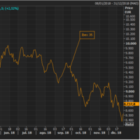 Tras el peor año para la bolsa española en los últimos ocho años ¿Qué podemos esperar en 2019?