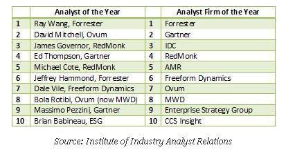 lista analistas