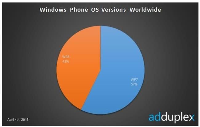 Windows Phone cuota de mercado