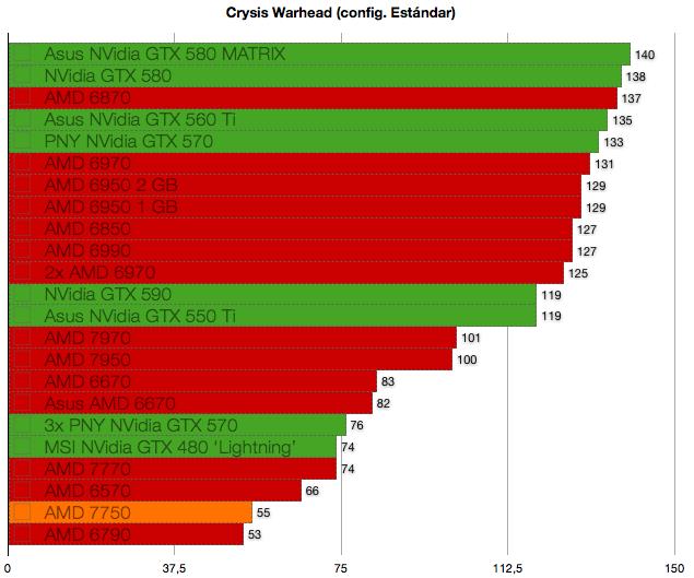 AMD 7750 benchmarks