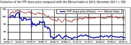 Expertos internacionales estiman el precio correcto de YPF