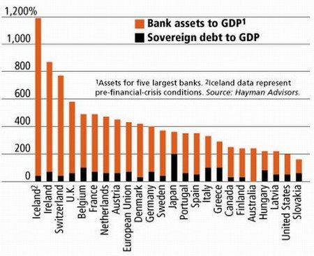 ¿Por qué se rescató a los grandes bancos?