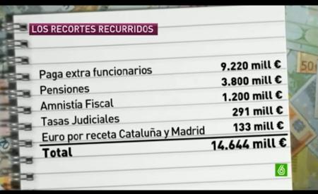 ¿Y si los recortes de Rajoy fuesen ilegales?