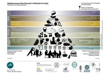 Piramide-Dieta-Mediteranea