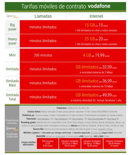Nuevas Tarifas Moviles De Contrato Vodafone En Julio De 2020