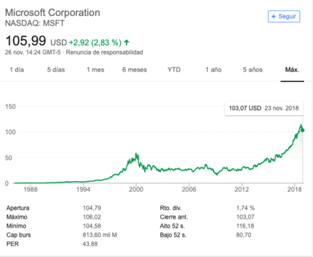 Evolucion De Microsoft