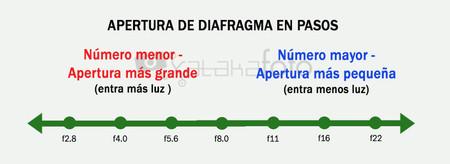 Apertura Diafragma Pasos Exposicion F Stop