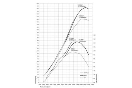 Cuadro de potencia BMW S1000RR