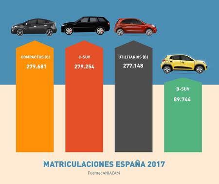 Matriculaciones España 2017