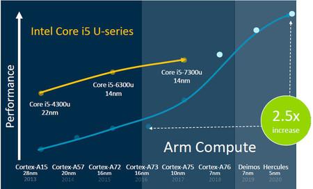 ARM avisa a Intel: sus núcleos para móviles superarán los actuales para portátiles, y no queda ahí
