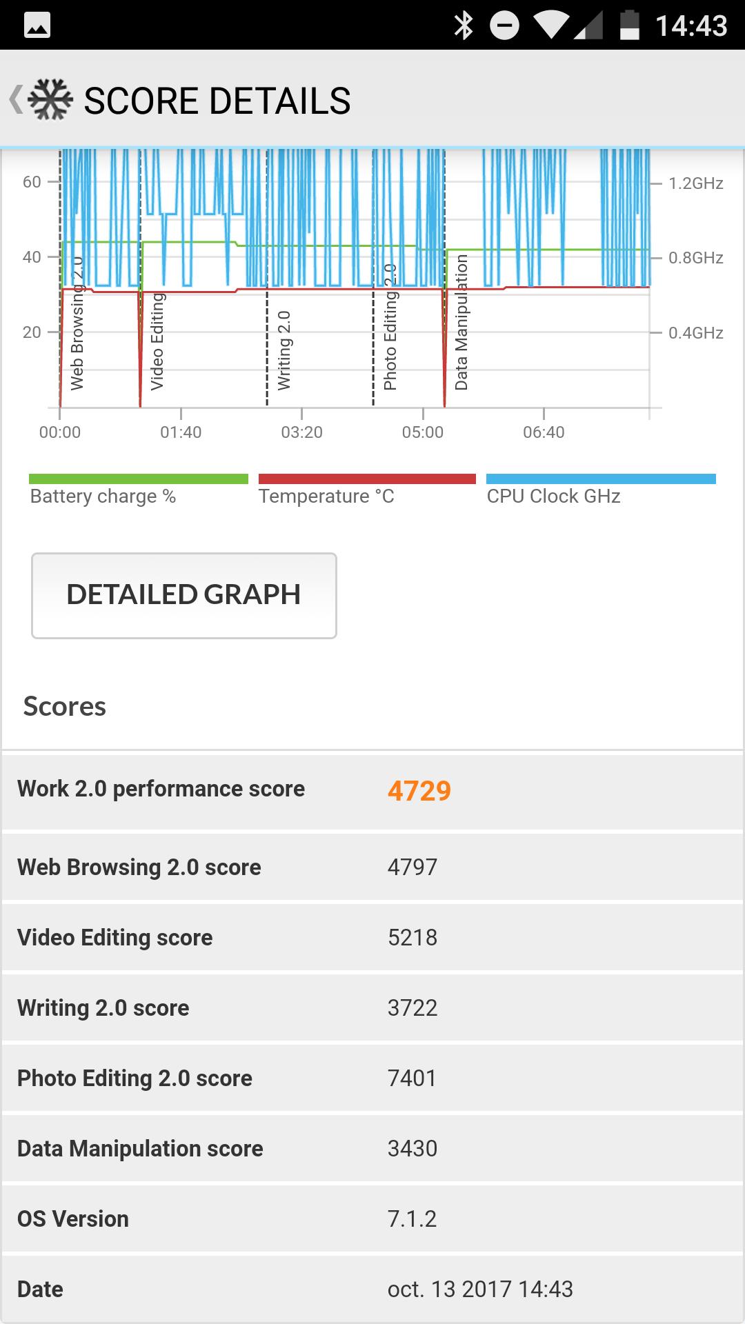 Benchmarks del Xiaomi Mi A1