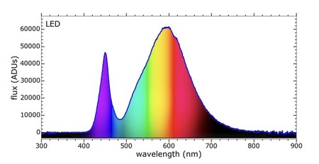 Espectro de una luz LED