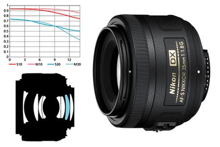 Nikon lanza el Nikkor AF-S 35mm f1.8 G DX
