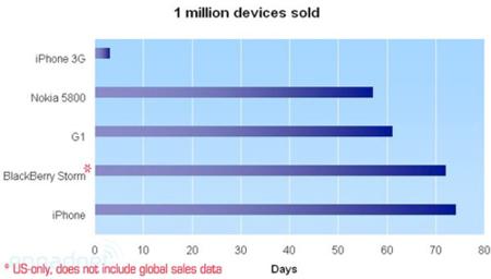 Nokia 5800 XpressMusic, se impone al resto en España