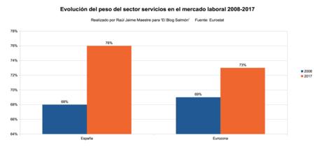 Peso Sector Servicios Mercado Labora