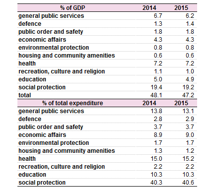 Evolution Of Total General Government Expenditure Eu 28 2006 2015 Of Gdp And Of Total Expenditure 03032017