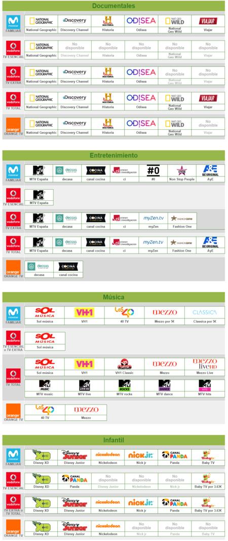 Comparativa Canales Television De Pago Paquete Documentales Infantil Entretenimiento