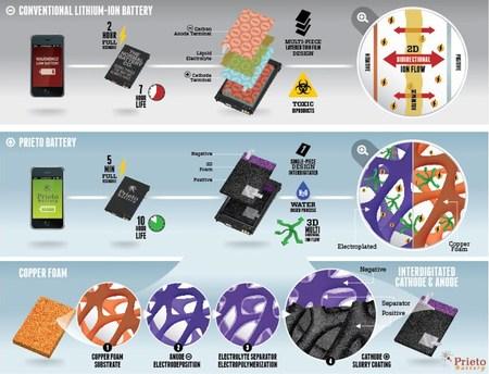 Baterías de iones de litio de esponja de cobre