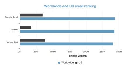 Lo sentimos, Microsoft: Gmail se convierte en el servicio de correo más usado del mundo