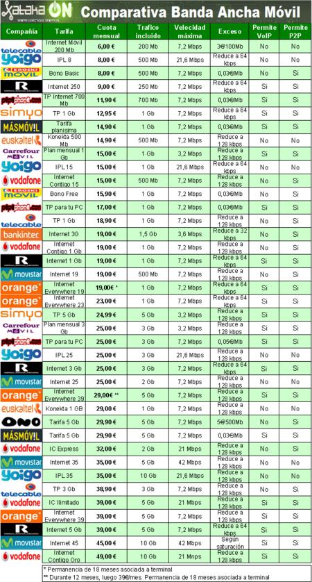 Tarifas de Banda Ancha Móvil de contrato: Enero de 2012