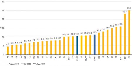 España sigue líder de desempleo de la Eurozona