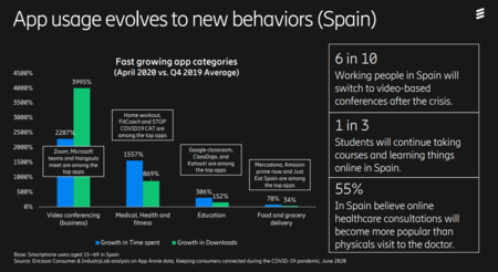 Aplicaciones Que Mas Han Aumentado Su Uso Durante El Confinamiento En Espana