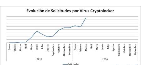 Cryptolocker, las infecciones del primer trimestre de 2016 duplican a todas las de 2015