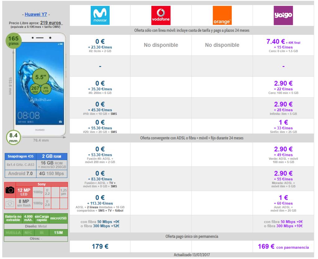 Comparativa Precios A Plazos Huawei™ Y7 Con Movistar™ Y Yoigo