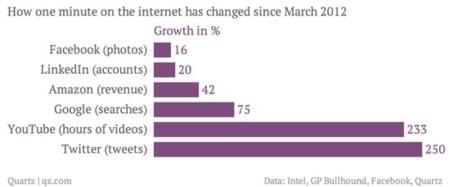 Internet cada minuto