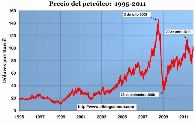 Precio del Petróleo 1995-2011